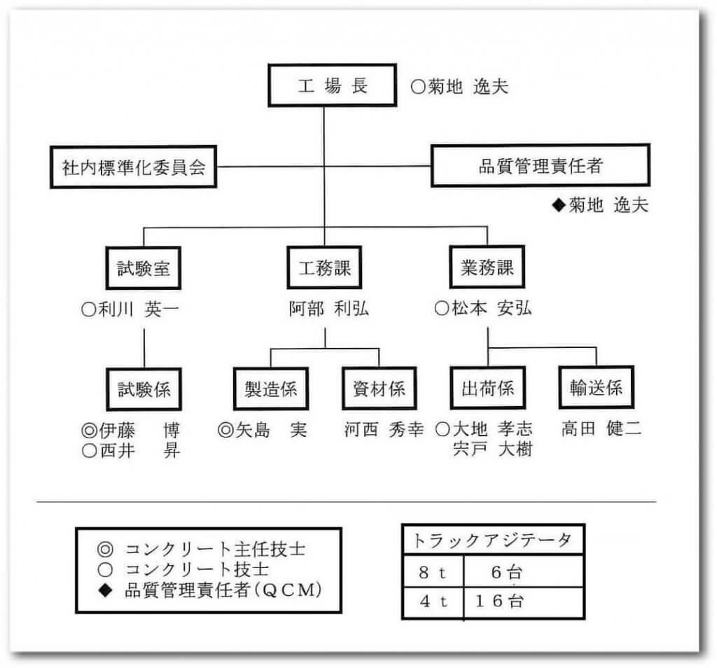 丸晶産業の工場組織図
