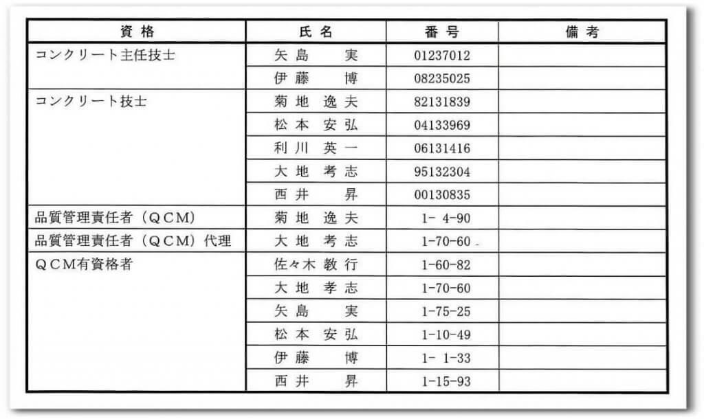 丸晶産業のコンクリート技術に関する資格者一覧表