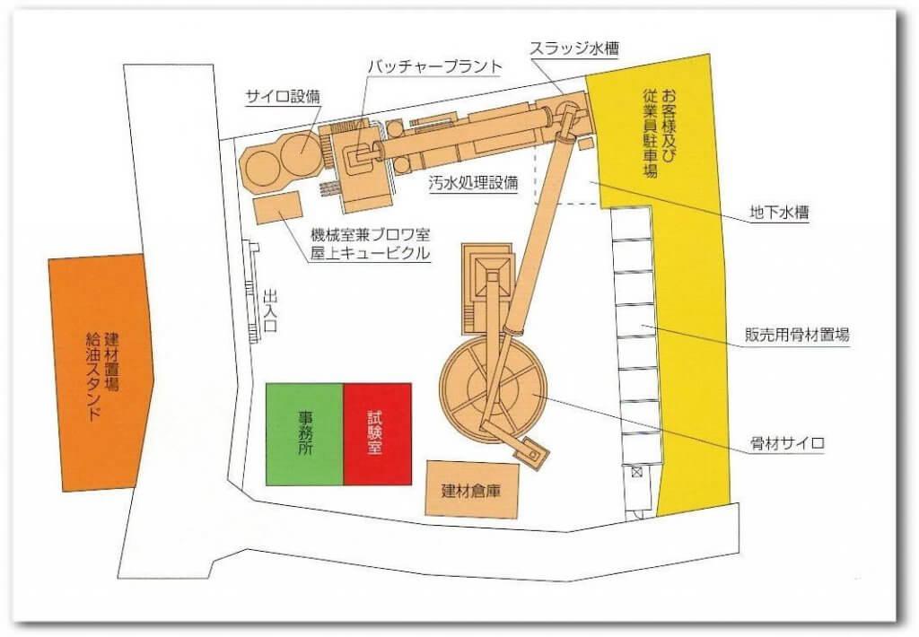 丸晶産業の工場の配置図