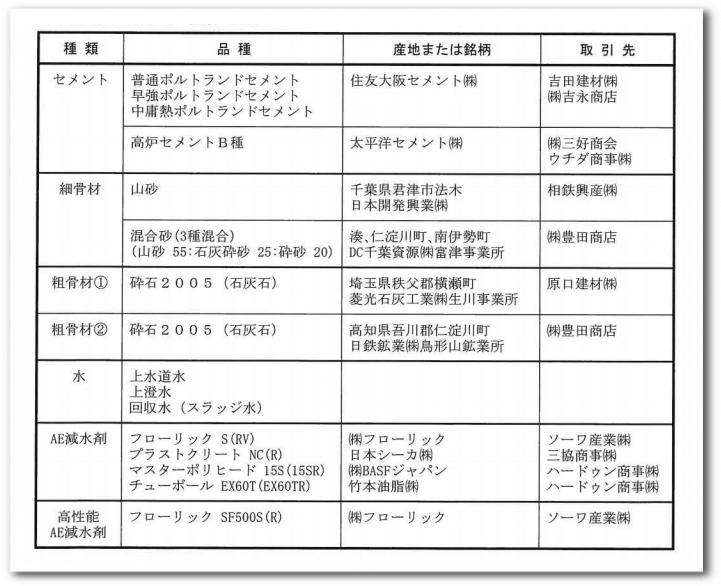 主要原材料の銘柄・種類・産地2020-09